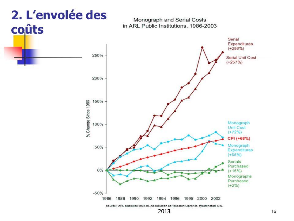 A. Serres, URFIST de Rennes, 2013 16 2. Lenvolée des coûts