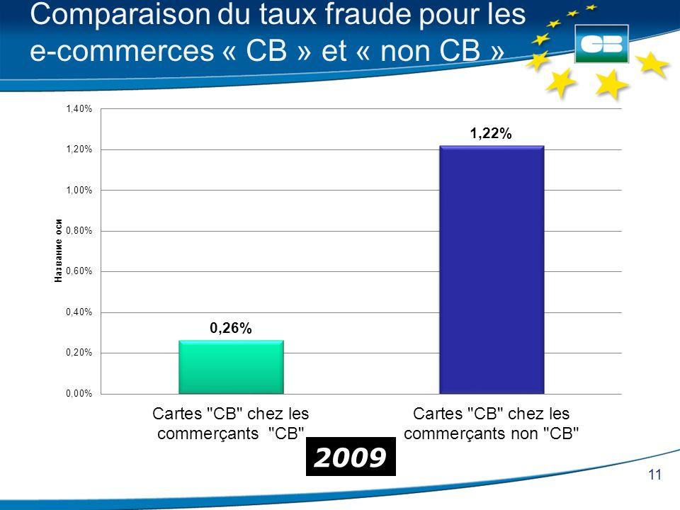 11 Comparaison du taux fraude pour les e-commerces « CB » et « non CB » 2009