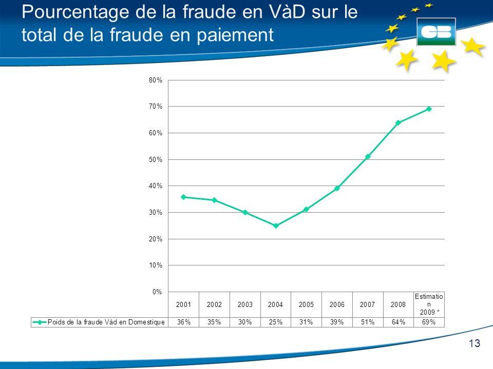 13 Pourcentage de la fraude en VàD sur le total de la fraude en paiement