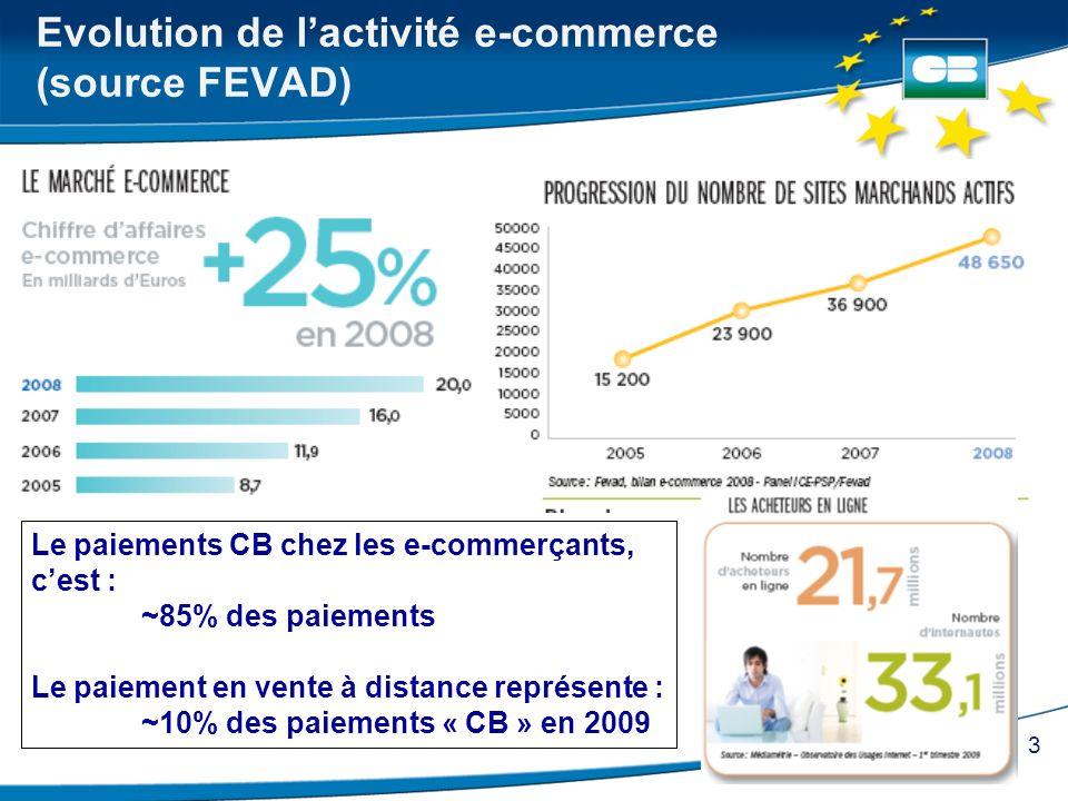 3 Evolution de lactivité e-commerce (source FEVAD) Le paiements CB chez les e-commerçants, cest : ~85% des paiements Le paiement en vente à distance r