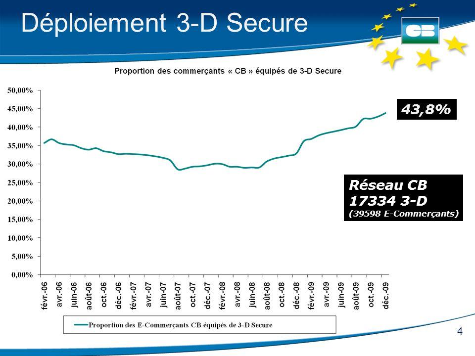 4 Déploiement 3-D Secure 43,8% Réseau CB 17334 3-D (39598 E-Commerçants)