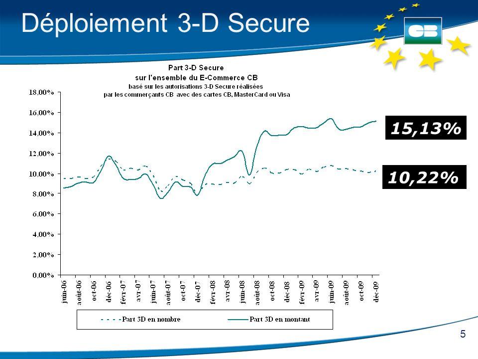 5 Déploiement 3-D Secure 15,13% 10,22%