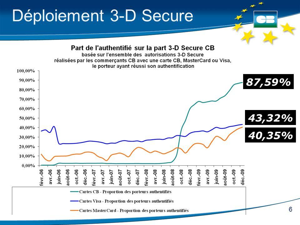 6 Déploiement 3-D Secure 43,32% 40,35% 87,59%