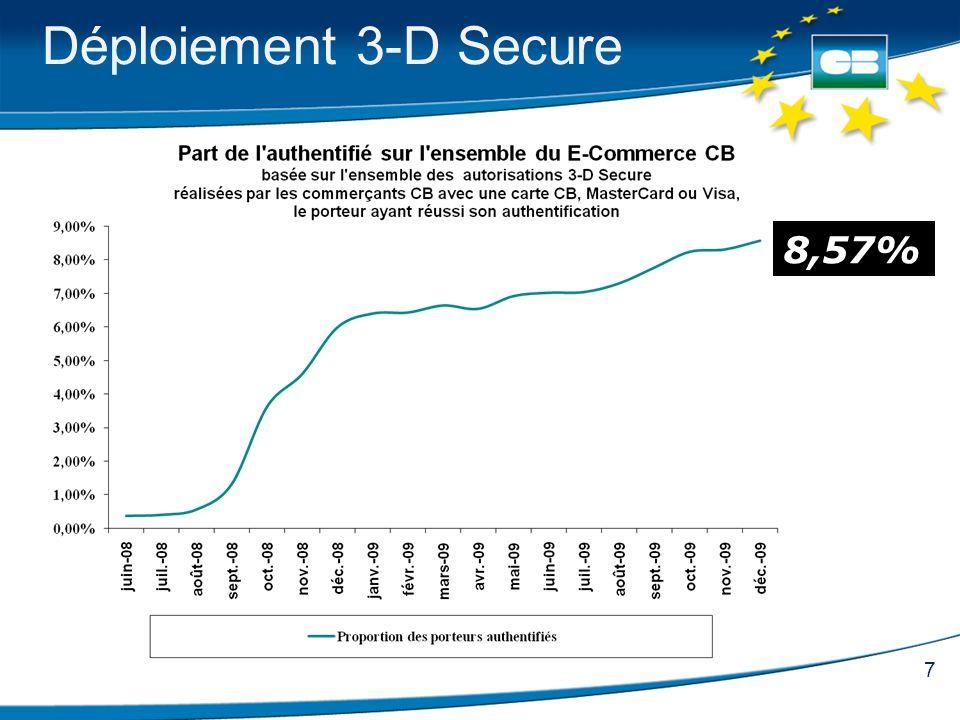 7 Déploiement 3-D Secure 8,57%