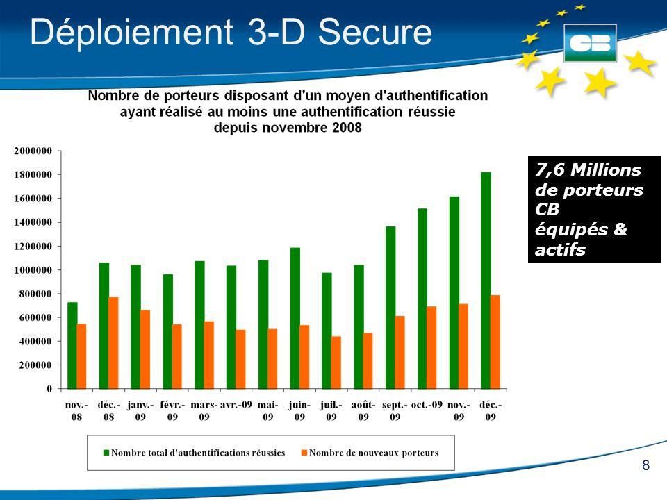 8 Déploiement 3-D Secure 7,6 Millions de porteurs CB équipés & actifs