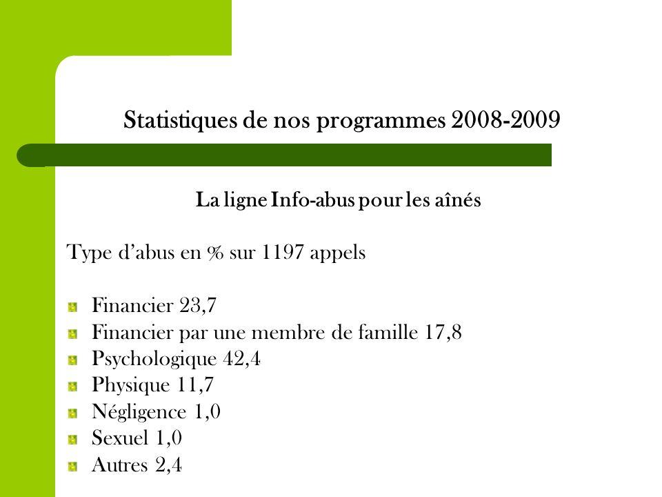 Statistiques de nos programmes 2008-2009 La ligne Info-abus pour les aînés Type dabus en % sur 1197 appels Financier 23,7 Financier par une membre de famille 17,8 Psychologique 42,4 Physique 11,7 Négligence 1,0 Sexuel 1,0 Autres 2,4