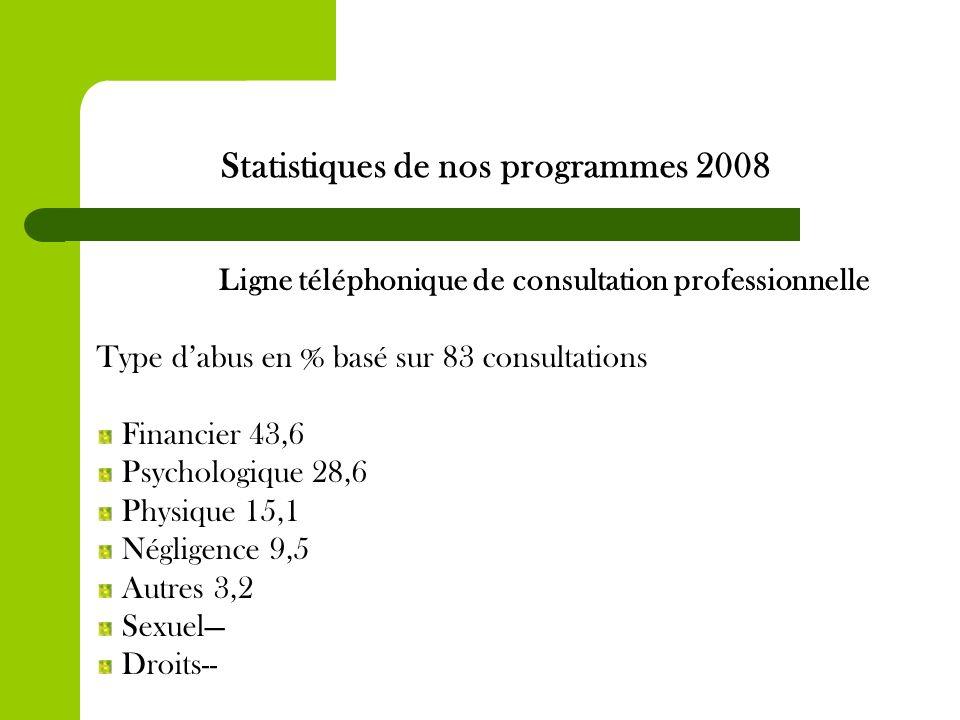 Statistiques de nos programmes 2008 Ligne téléphonique de consultation professionnelle Type dabus en % basé sur 83 consultations Financier 43,6 Psychologique 28,6 Physique 15,1 Négligence 9,5 Autres 3,2 Sexuel Droits--