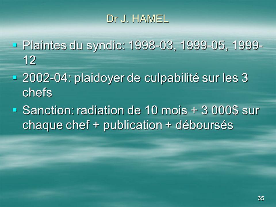 35 Dr J. HAMEL Plaintes du syndic: 1998-03, 1999-05, 1999- 12 Plaintes du syndic: 1998-03, 1999-05, 1999- 12 2002-04: plaidoyer de culpabilité sur les