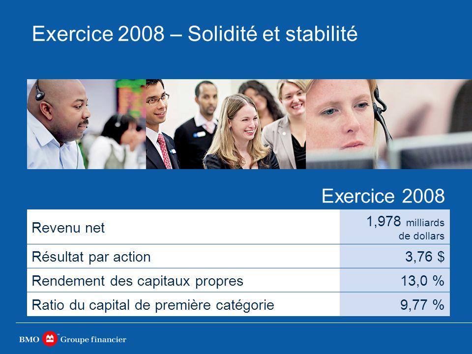 Exercice 2008 – Solidité et stabilité Exercice 2008 Revenu net 1,978 milliards de dollars Résultat par action3,76 $ Rendement des capitaux propres13,0 % Ratio du capital de première catégorie9,77 %