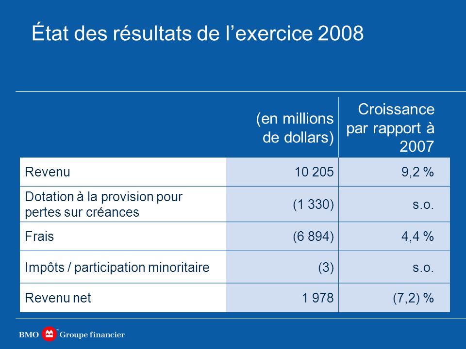 État des résultats de lexercice 2008 (en millions de dollars) Croissance par rapport à 2007 Revenu10 2059,2 % Dotation à la provision pour pertes sur créances (1 330)s.o.