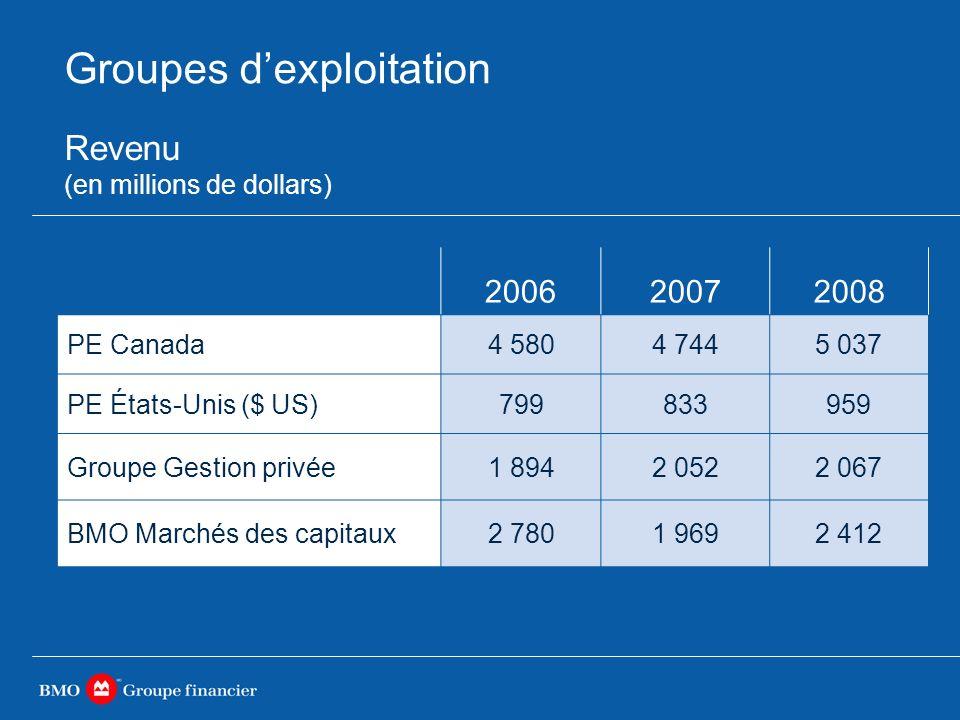 Groupes dexploitation 200620072008 PE Canada4 5804 7445 037 PE États-Unis ($ US)799833959 Groupe Gestion privée1 8942 0522 067 BMO Marchés des capitaux2 7801 9692 412 Revenu (en millions de dollars)