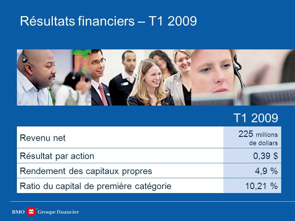 Résultats financiers – T1 2009 T1 2009 Revenu net 225 millions de dollars Résultat par action0,39 $ Rendement des capitaux propres4,9 % Ratio du capital de première catégorie10,21 %