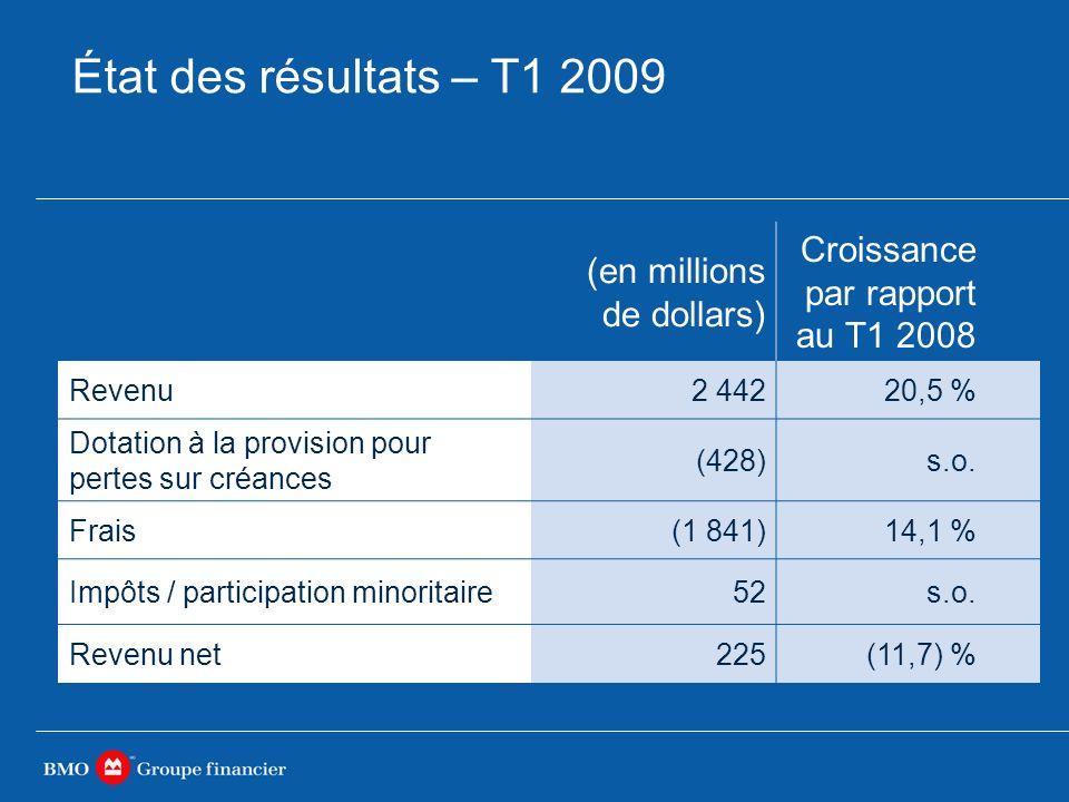 État des résultats – T1 2009 (en millions de dollars) Croissance par rapport au T1 2008 Revenu2 44220,5 % Dotation à la provision pour pertes sur créances (428)s.o.