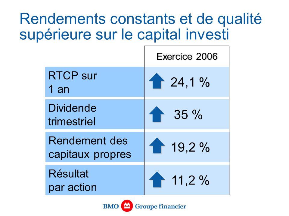 Rendements constants et de qualité supérieure sur le capital investi RTCP sur 1 an 24,1 % Dividende trimestriel 35 % Rendement des capitaux propres 19,2 % Résultat par action 11,2 % Exercice 2006