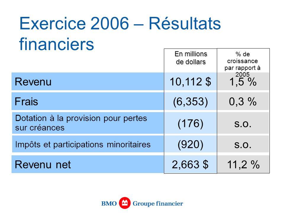 Revenu10,112 $1,5 % En millions de dollars Frais(6,353)0,3 % Dotation à la provision pour pertes sur créances (176)s.o.