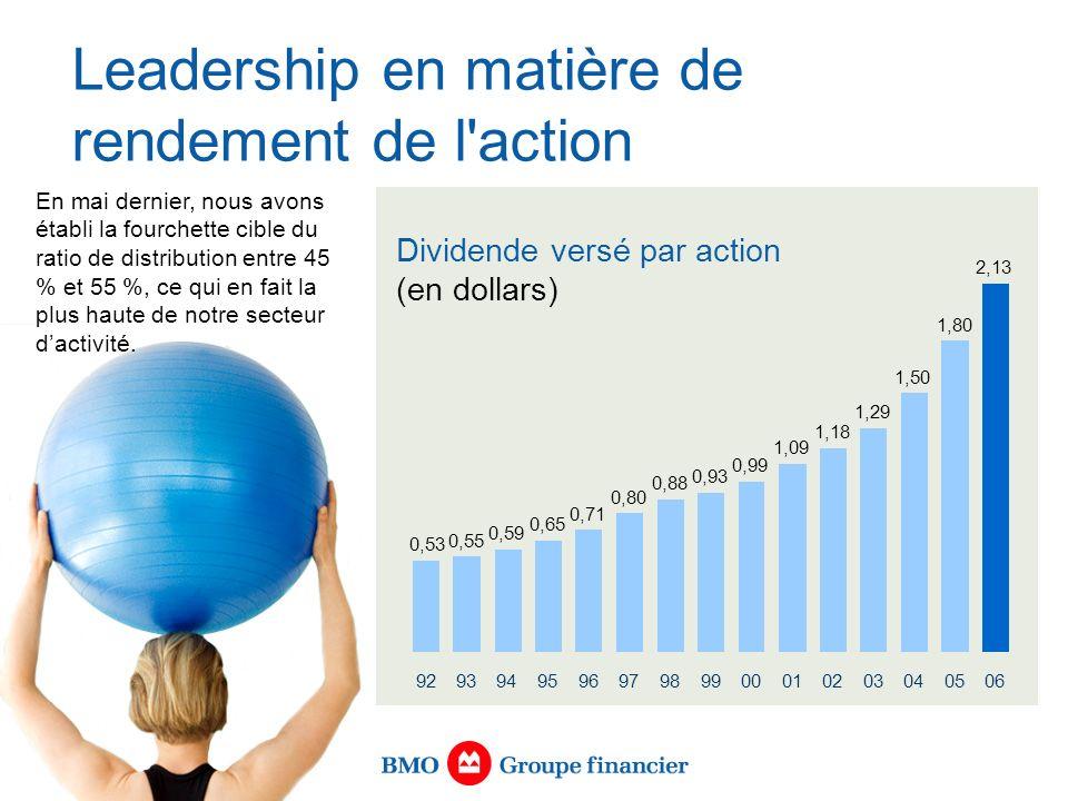 Leadership en matière de rendement de l action Dividende versé par action (en dollars) En mai dernier, nous avons établi la fourchette cible du ratio de distribution entre 45 % et 55 %, ce qui en fait la plus haute de notre secteur dactivité.