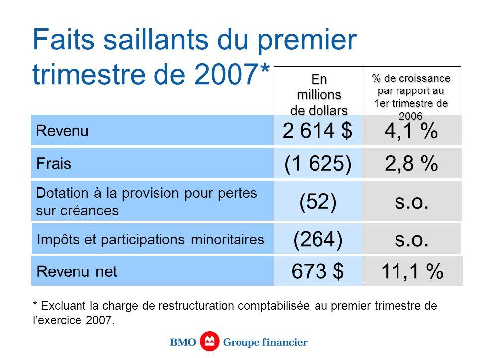 Faits saillants du premier trimestre de 2007* * Excluant la charge de restructuration comptabilisée au premier trimestre de lexercice 2007.