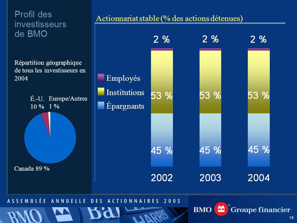 10 Profil des investisseurs de BMO Actionnariat stable (% des actions détenues) Employés Institutions Épargnants Canada 89 % É.-U.