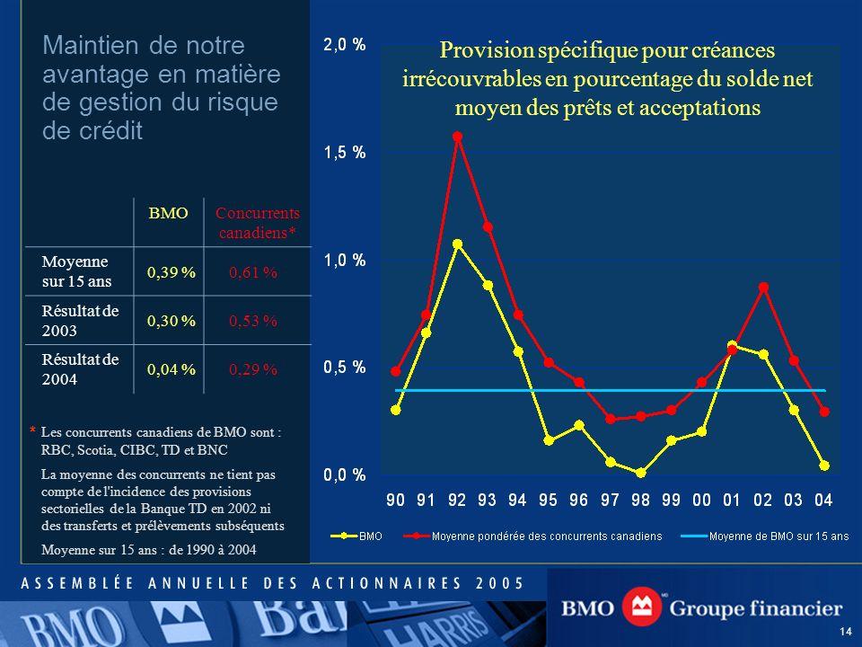14 * BMOConcurrents canadiens* Moyenne sur 15 ans 0,39 %0,61 % Résultat de 2003 0,30 %0,53 % Résultat de 2004 0,04 %0,29 % Maintien de notre avantage en matière de gestion du risque de crédit Provision spécifique pour créances irrécouvrables en pourcentage du solde net moyen des prêts et acceptations Les concurrents canadiens de BMO sont : RBC, Scotia, CIBC, TD et BNC La moyenne des concurrents ne tient pas compte de l incidence des provisions sectorielles de la Banque TD en 2002 ni des transferts et prélèvements subséquents Moyenne sur 15 ans : de 1990 à 2004