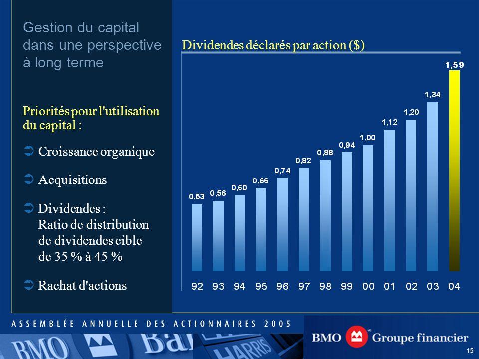 15 Gestion du capital dans une perspective à long terme Dividendes déclarés par action ($) Croissance organique Acquisitions Dividendes : Ratio de distribution de dividendes cible de 35 % à 45 % Rachat d actions Priorités pour l utilisation du capital :