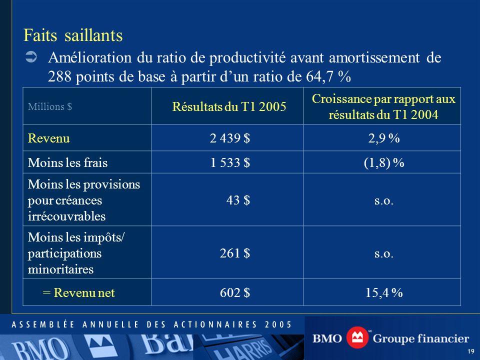 19 Millions $ Résultats du T1 2005 Croissance par rapport aux résultats du T1 2004 Revenu2 439 $2,9 % Moins les frais 1 533 $(1,8) % Moins les provisions pour créances irrécouvrables 43 $s.o.