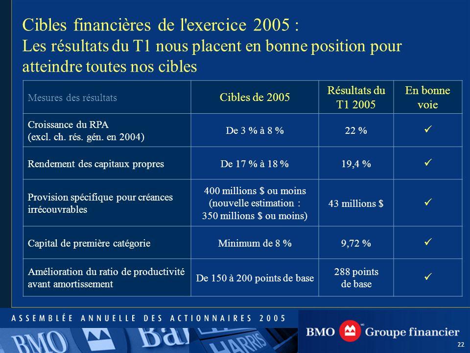 22 Mesures des résultats Cibles de 2005 Résultats du T1 2005 En bonne voie Croissance du RPA (excl.