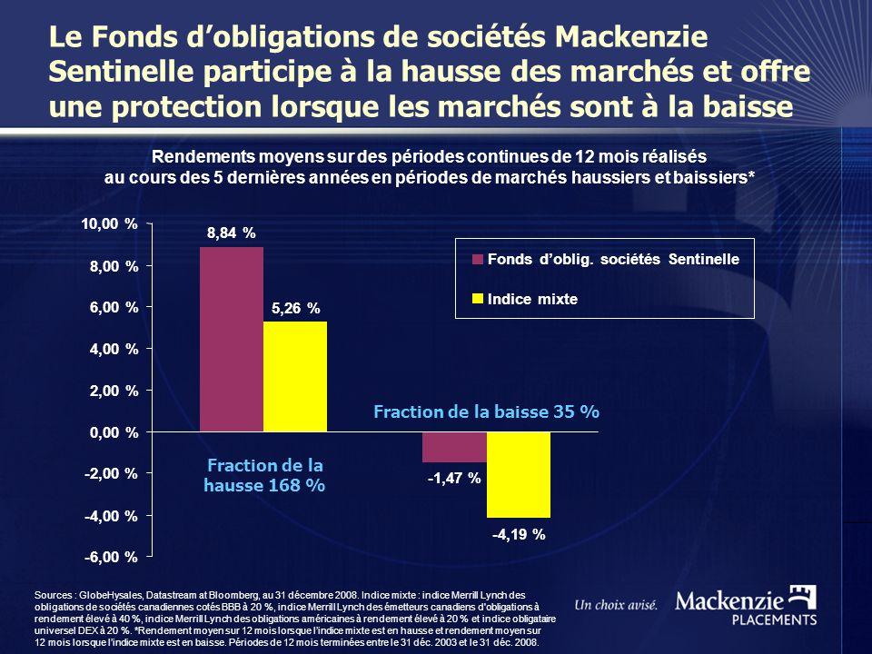15 Le Fonds dobligations de sociétés Mackenzie Sentinelle participe à la hausse des marchés et offre une protection lorsque les marchés sont à la baisse Sources : GlobeHysales, Datastream at Bloomberg, au 31 décembre 2008.