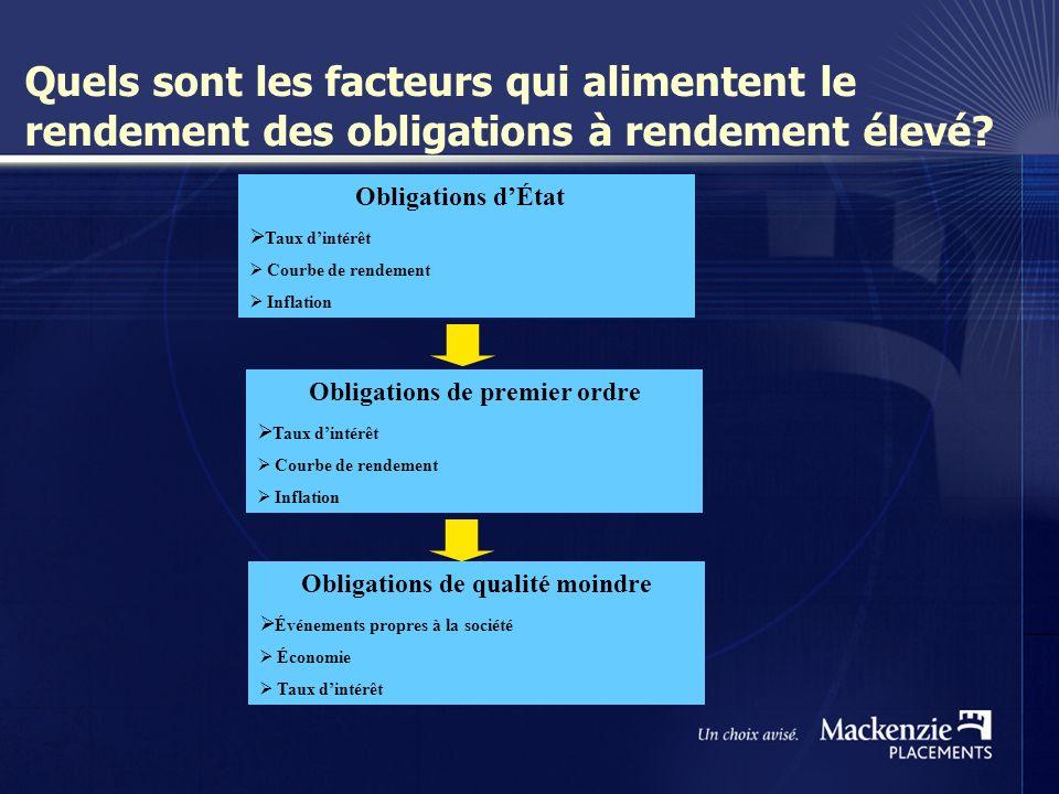 4 Quels sont les facteurs qui alimentent le rendement des obligations à rendement élevé.