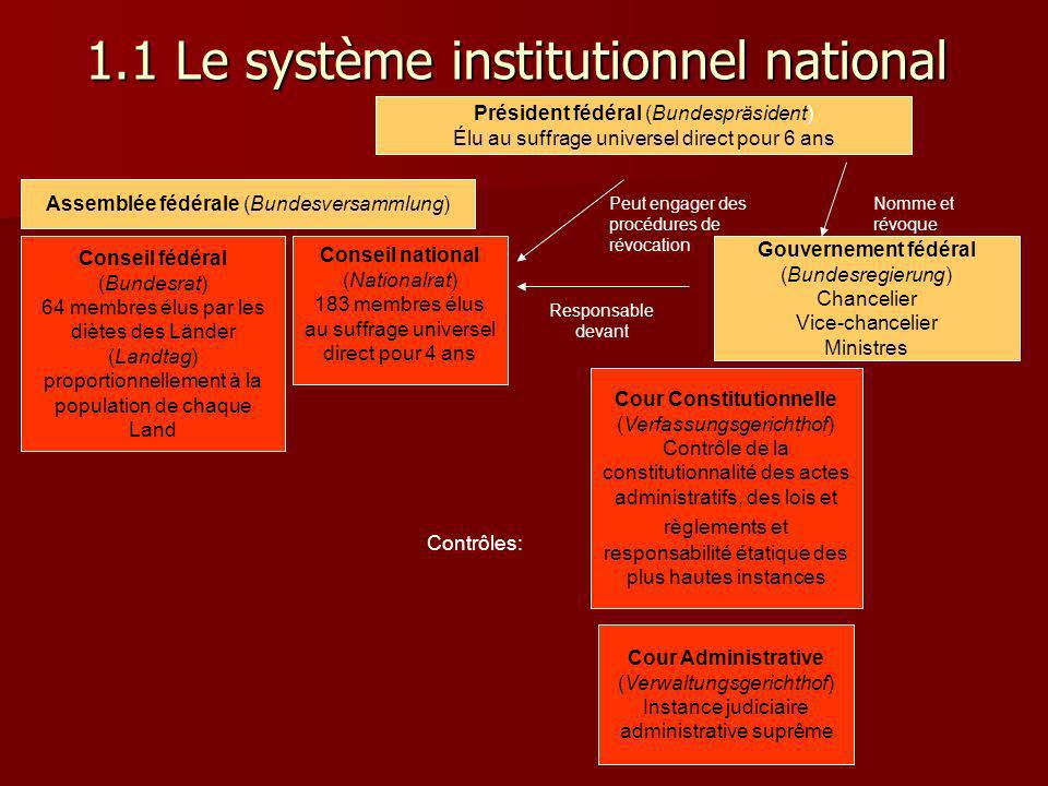 1.1 Le système institutionnel national Gouvernement fédéral (Bundesregierung) Chancelier Vice-chancelier Ministres Cour Constitutionnelle (Verfassungs