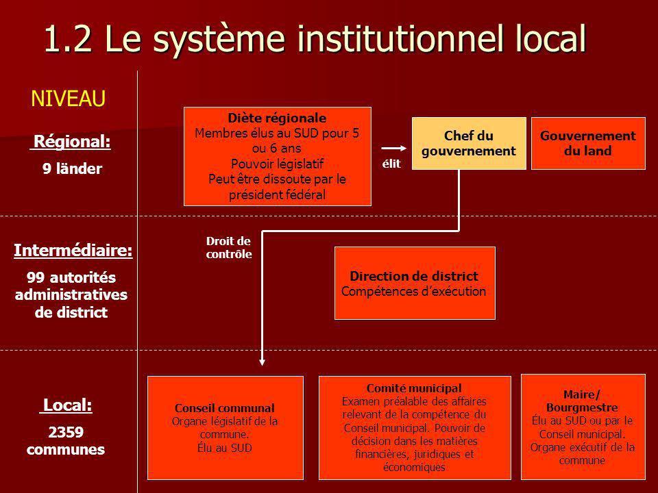 1.2 Le système institutionnel local Régional: 9 länder Gouvernement du land Diète régionale Membres élus au SUD pour 5 ou 6 ans Pouvoir législatif Peu