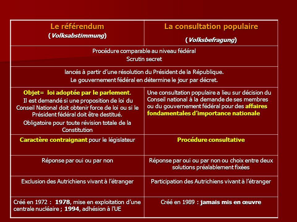Le référendum (Volksabstimmung) La consultation populaire (Volksbefragung) Procédure comparable au niveau fédéral Scrutin secret lancés à partir dune
