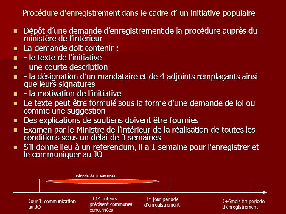 Procédure denregistrement dans le cadre d un initiative populaire Dépôt dune demande denregistrement de la procédure auprès du ministère de lintérieur