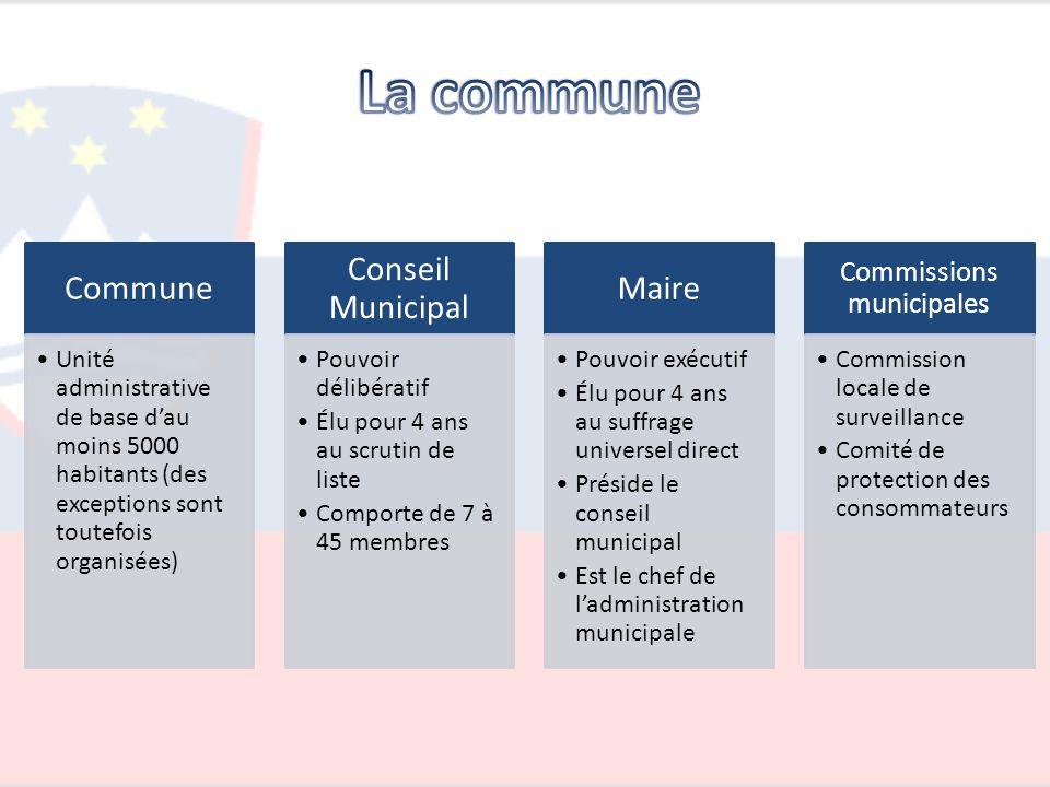 Commune Unité administrative de base dau moins 5000 habitants (des exceptions sont toutefois organisées) Conseil Municipal Pouvoir délibératif Élu pou