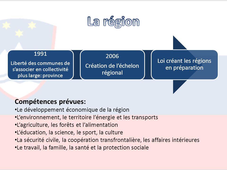 1991 Liberté des communes de sassocier en collectivité plus large: province 2006 Création de léchelon régional Loi créant les régions en préparation C