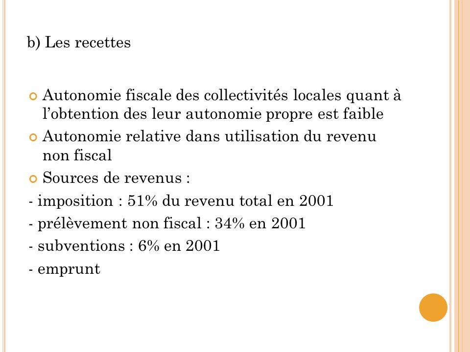 Autonomie fiscale des collectivités locales quant à lobtention des leur autonomie propre est faible Autonomie relative dans utilisation du revenu non fiscal Sources de revenus : - imposition : 51% du revenu total en 2001 - prélèvement non fiscal : 34% en 2001 - subventions : 6% en 2001 - emprunt b) Les recettes