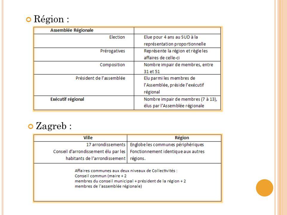 Région : Zagreb :