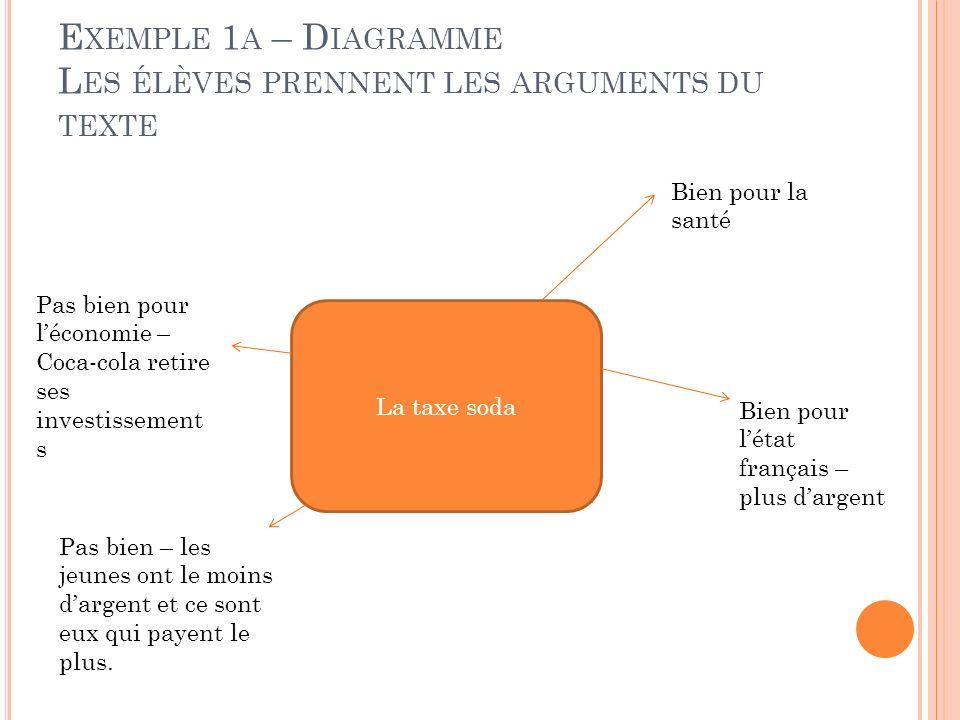 E XEMPLE 1 A – D IAGRAMME L ES ÉLÈVES PRENNENT LES ARGUMENTS DU TEXTE La taxe soda Bien pour la santé Bien pour létat français – plus dargent Pas bien