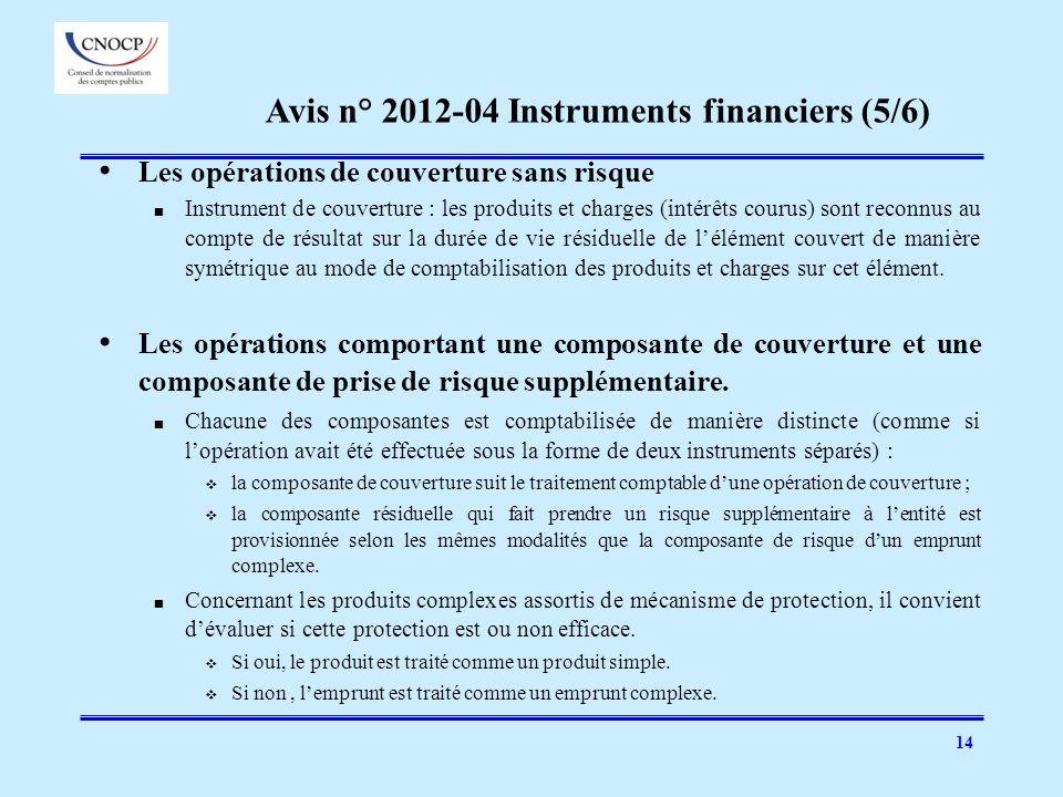 14 Les opérations de couverture sans risque Instrument de couverture : les produits et charges (intérêts courus) sont reconnus au compte de résultat s