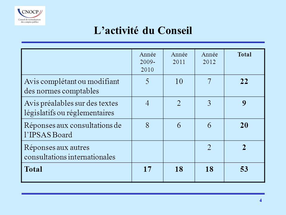 4 Lactivité du Conseil Année 2009- 2010 Année 2011 Année 2012 Total Avis complétant ou modifiant des normes comptables 510722 Avis préalables sur des