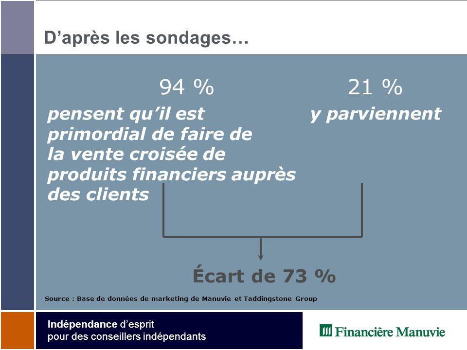 Indépendance desprit pour des conseillers indépendants Daprès les sondages… 94 % pensent quil est primordial de faire de la vente croisée de produits financiers auprès des clients 21 % y parviennent Source : Base de données de marketing de Manuvie et Taddingstone Group Écart de 73 %