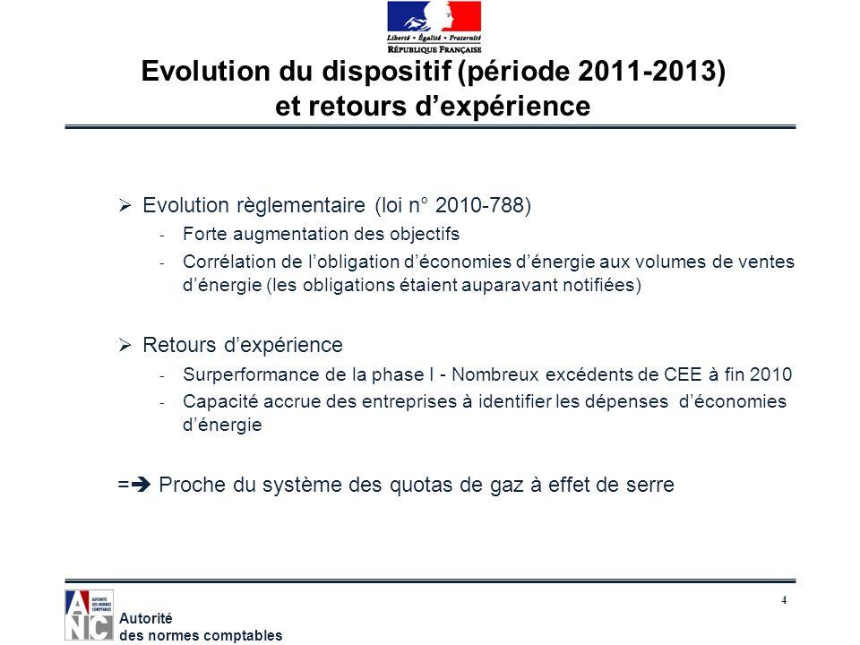 4 Evolution du dispositif (période 2011-2013) et retours dexpérience Evolution règlementaire (loi n° 2010-788) - Forte augmentation des objectifs - Co