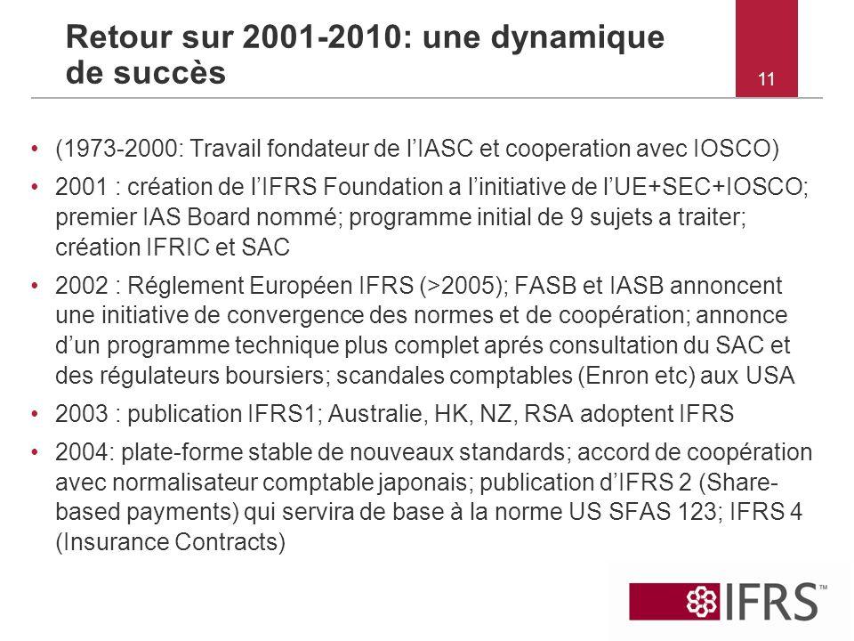 11 Retour sur 2001-2010: une dynamique de succès (1973-2000: Travail fondateur de lIASC et cooperation avec IOSCO) 2001 : création de lIFRS Foundation