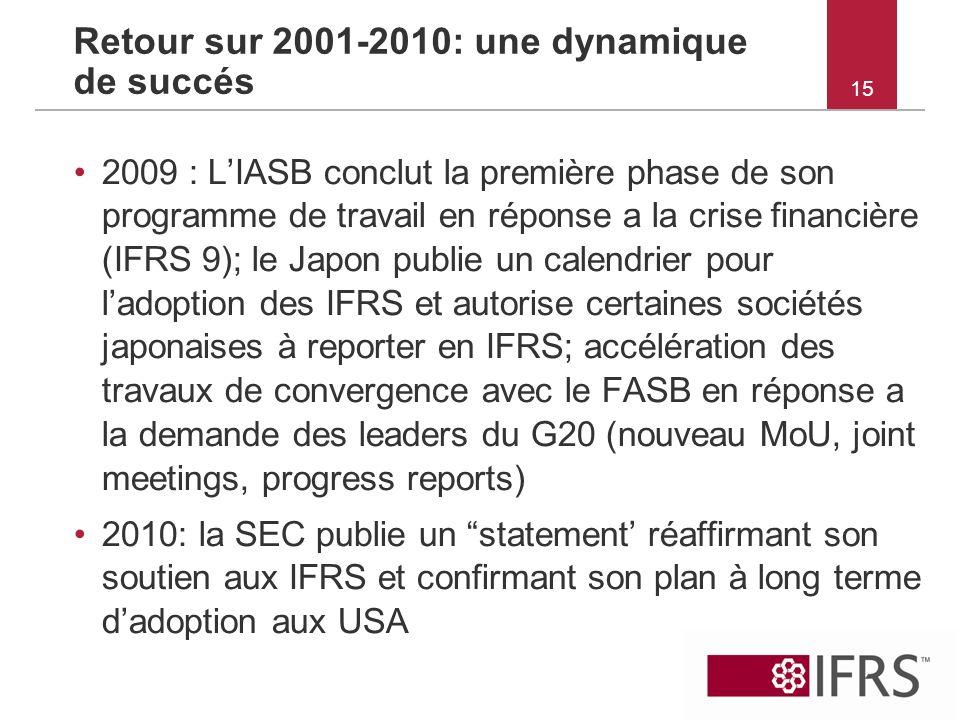 15 Retour sur 2001-2010: une dynamique de succés 2009 : LIASB conclut la première phase de son programme de travail en réponse a la crise financière (
