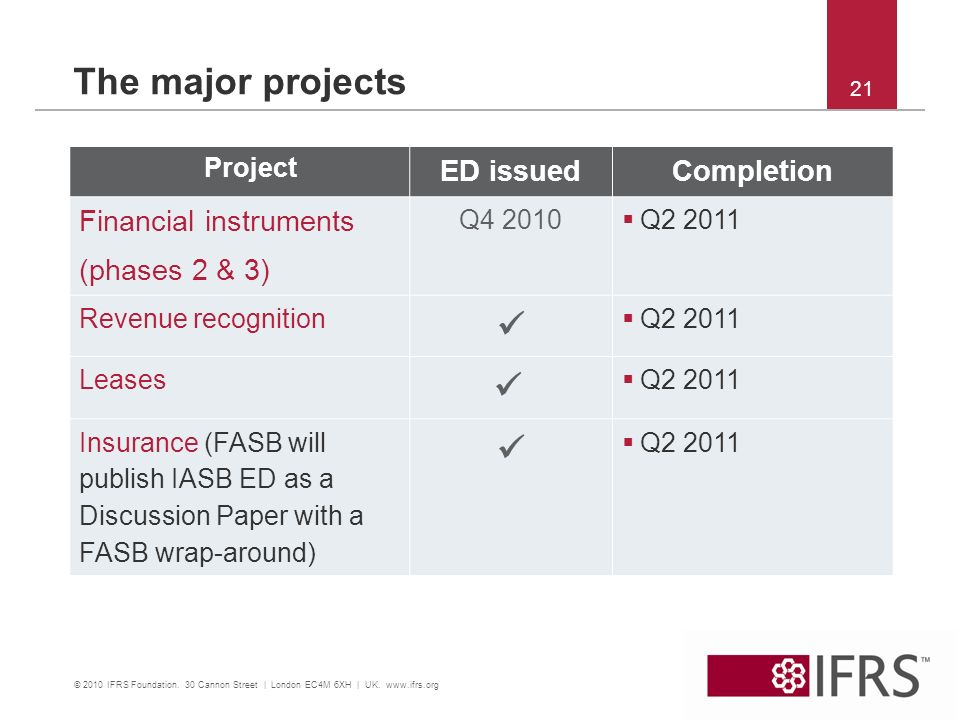 21 The major projects Project ED issuedCompletion Financial instruments (phases 2 & 3) Q4 2010 Q2 2011 Revenue recognition Q2 2011 Leases Q2 2011 Insurance (FASB will publish IASB ED as a Discussion Paper with a FASB wrap-around) Q2 2011 © 2010 IFRS Foundation.