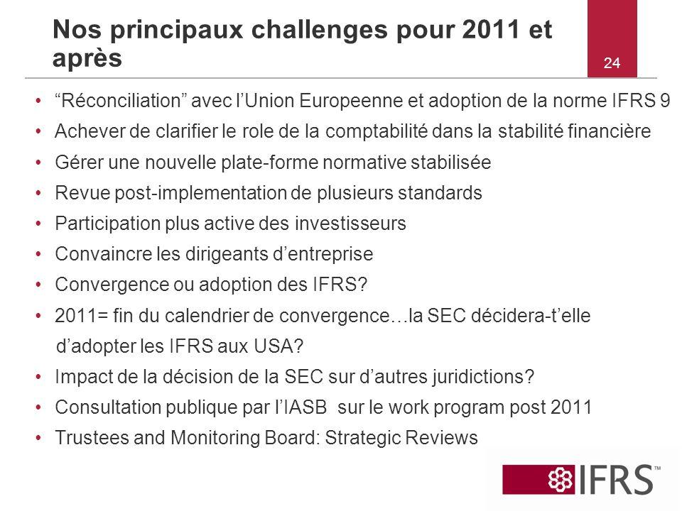 24 Nos principaux challenges pour 2011 et après Réconciliation avec lUnion Europeenne et adoption de la norme IFRS 9 Achever de clarifier le role de l