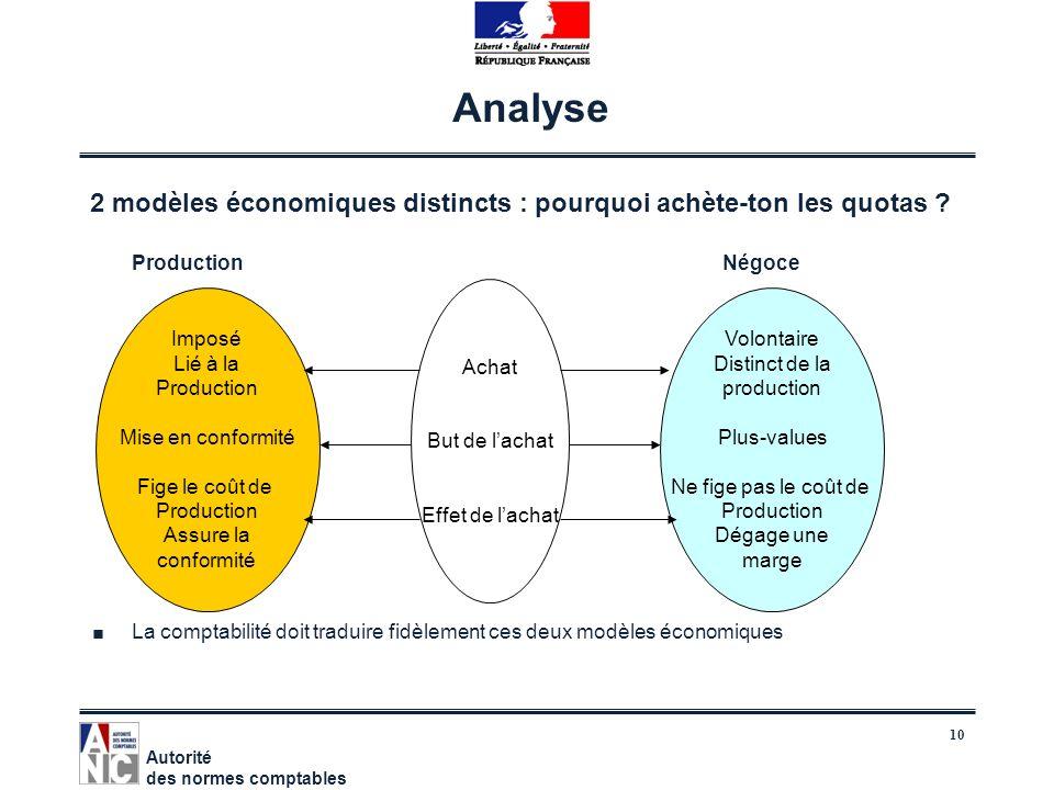 10 Analyse 2 modèles économiques distincts : pourquoi achète-ton les quotas ? Production Négoce La comptabilité doit traduire fidèlement ces deux modè
