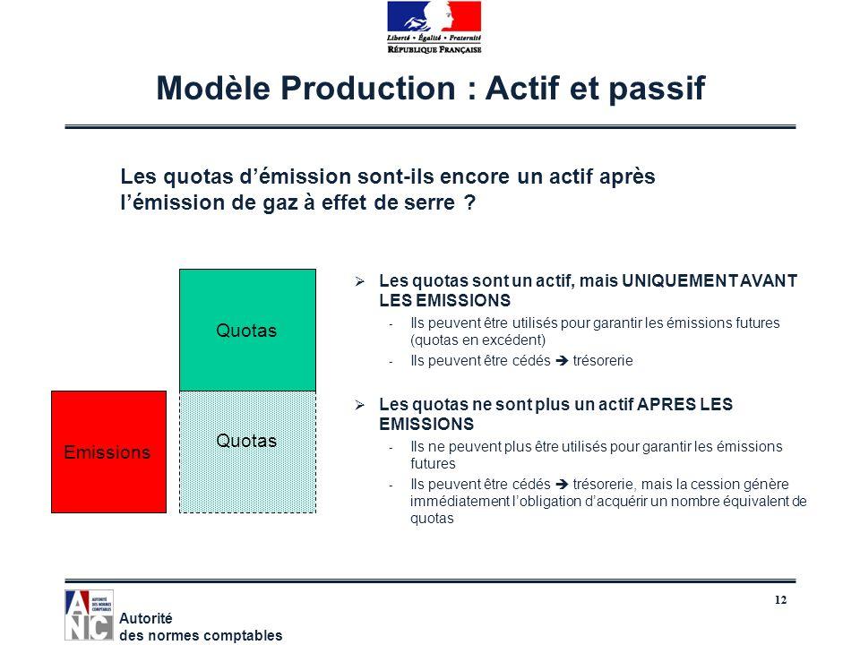 12 Modèle Production : Actif et passif Les quotas sont un actif, mais UNIQUEMENT AVANT LES EMISSIONS - Ils peuvent être utilisés pour garantir les émi
