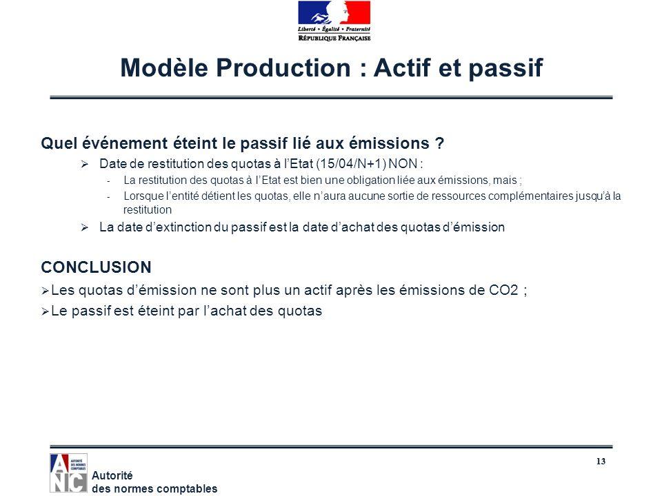 13 Modèle Production : Actif et passif Quel événement éteint le passif lié aux émissions ? Date de restitution des quotas à lEtat (15/04/N+1) NON : -