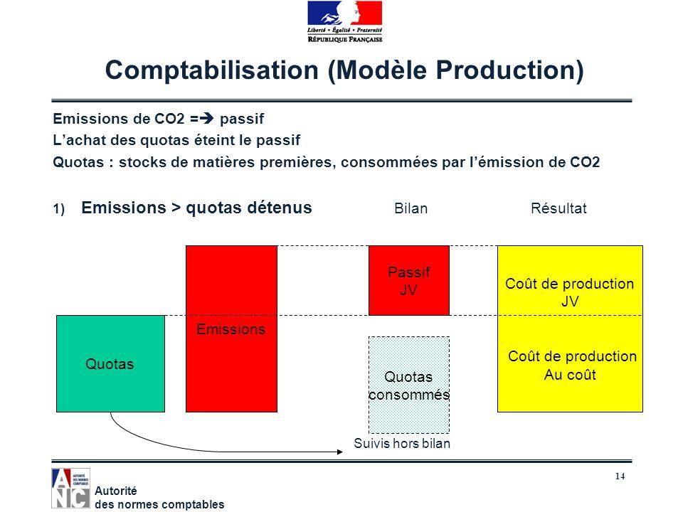 14 Comptabilisation (Modèle Production) Emissions de CO2 = passif Lachat des quotas éteint le passif Quotas : stocks de matières premières, consommées
