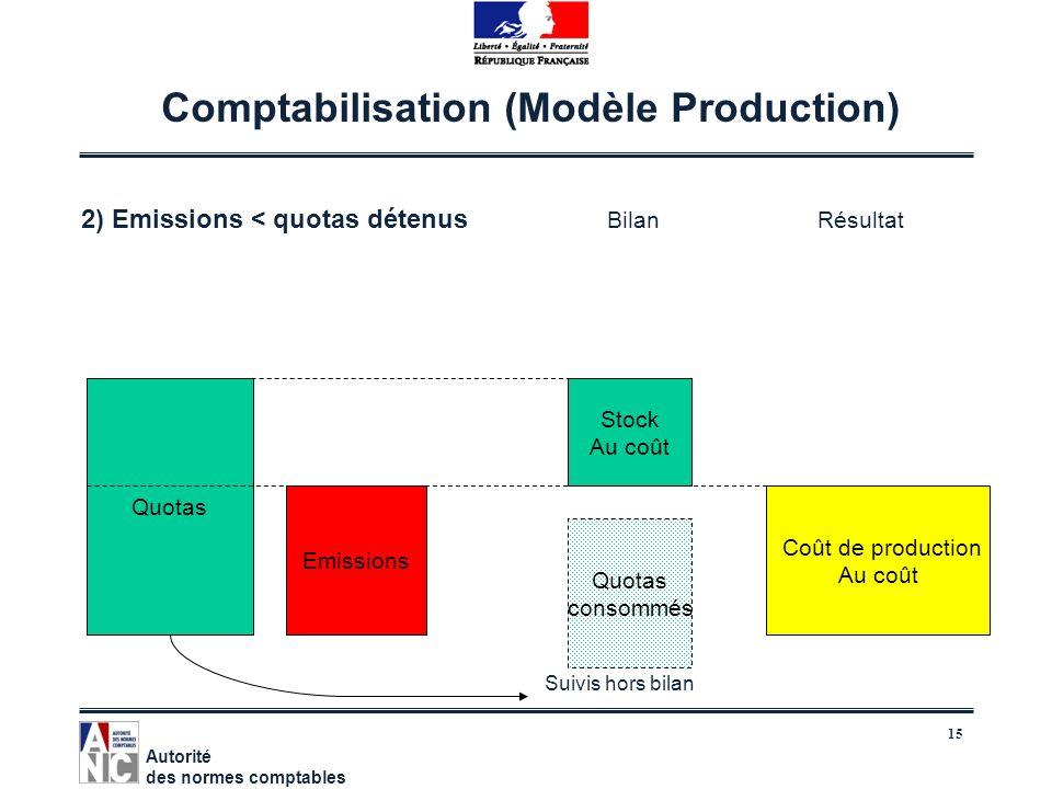 15 Comptabilisation (Modèle Production) 2) Emissions < quotas détenus BilanRésultat Autorité des normes comptables Emissions Quotas Coût de production